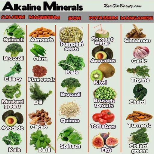 Alkaline minerals